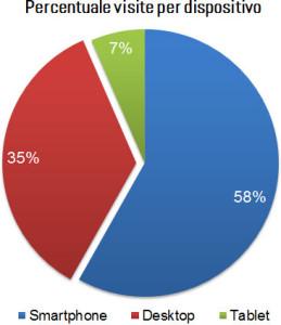 percentuale_utilizzo_dispositivi_mar2015
